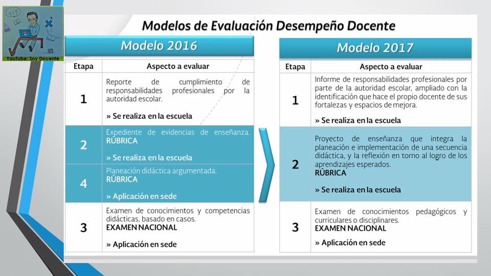 Conoce todo sobre la evaluaci n de desempe o docente 2017 for Prueba docente 2016